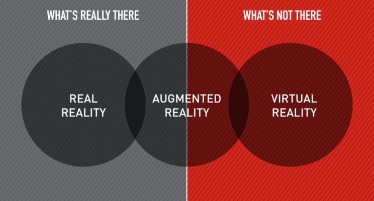 La Realtà Virtuale VS la Realtà Aumentata
